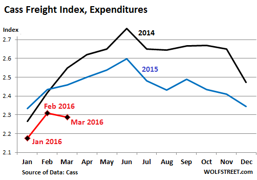 US-Cass-freight-index-2016-03-expenditures
