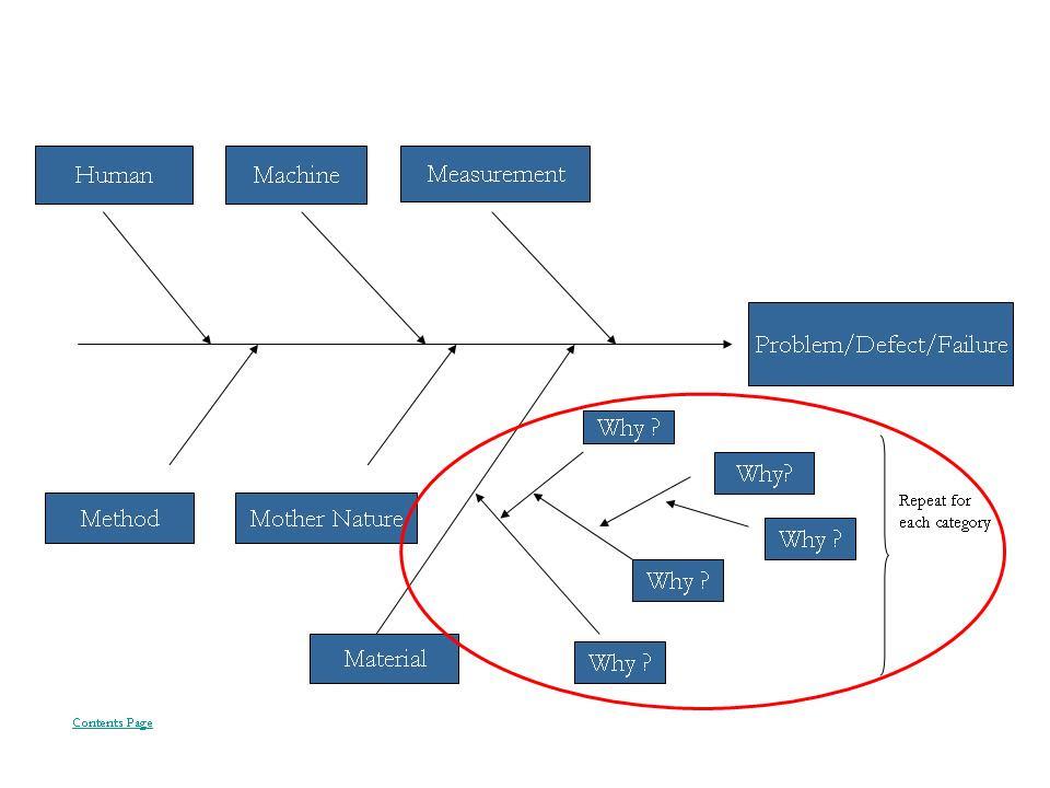 Cause and Effect Diagram Fishbone Diagram Ishikawa Diagram 2