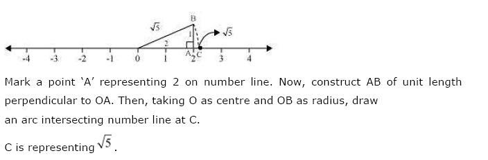 NCERT Solutions for Class 9th Maths Chapter 1 Number Systems