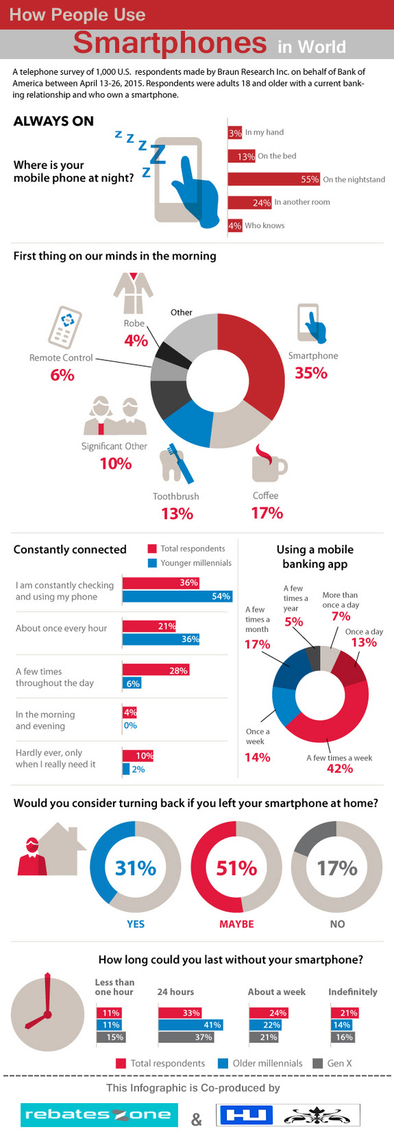 how people use smartphones all over the world