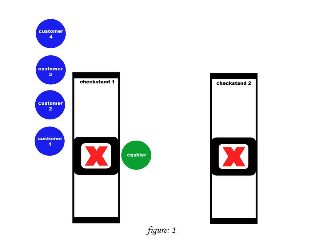 Checkstand Etiquette - figure 1