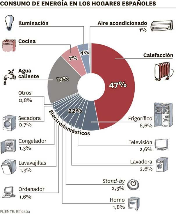 Gráfico que representa en tanto por ciento las proporciones del consumo energético en los hogares españoles.