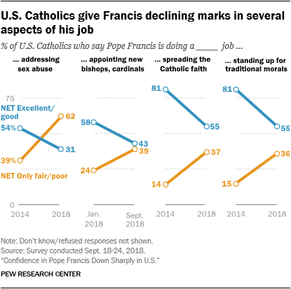 U.S. Catholics give Francis declining marks in several aspects of his job