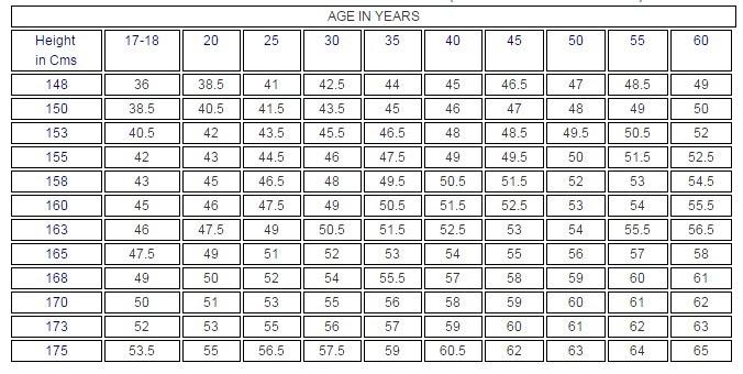 body fat percentage chart us navy