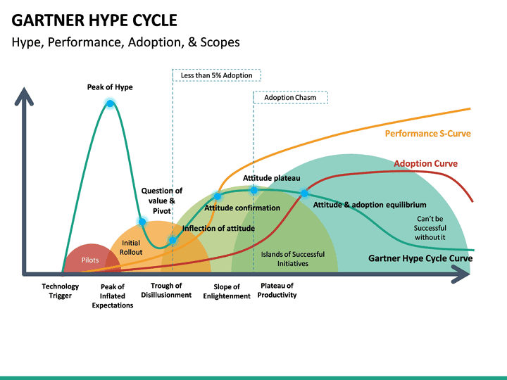Gartner Hype Cycle Powerpoint Template Sketchbubble