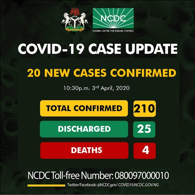 Covid-19 Update In Nigeria: 4 new Deaths as Nigeria records 20 New Cases Today. Read To Know The States