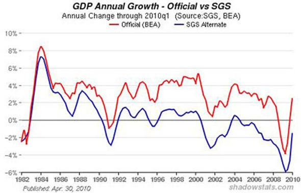 Government and GDP Growth