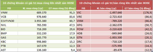 Khối ngoại sàn HoSE bán ròng tuần thứ 5 liên tiếp, xả mạnh bộ ba cổ phiếu họ Vin - Ảnh 2.