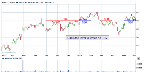 1-year chart of ESV (Enso, Plc.)