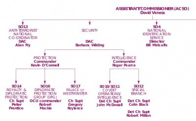 Special Operations structure, August 2002
