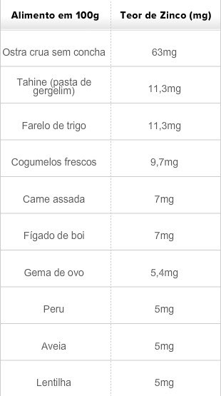 Tabela Zinco Eu Atleta (Foto: Arte)