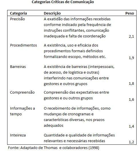 Categorias críticas na comunicação