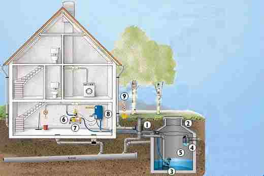 Regenwassernutzung für Haus, Garten, Gewerbe. Alles für ...