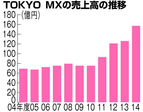 朝日新聞デジタル 元気な tokyo mx に夢中 東京 地域
