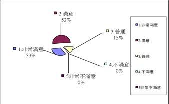 2009登山論壇問卷統計圖表09