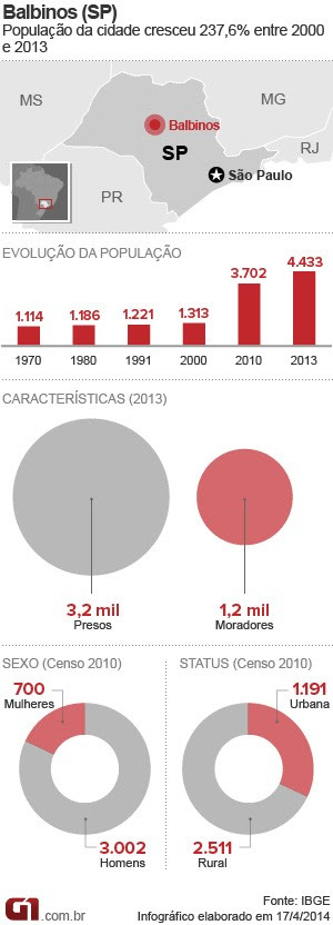 Dados sobre Balbinos (SP) (Foto: Editoria de Arte/G1)