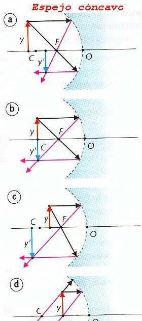 Fisica espejos esfericos for Espejos esfericos convexos