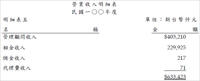 5608_營收明細