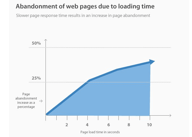 Load Time Adandonment Chart