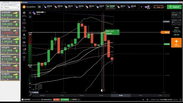 Binary Option Trading For Beginners