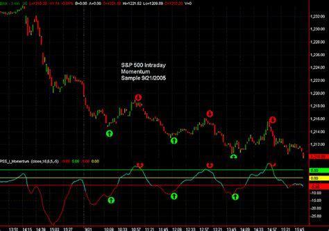 Forex reversal best trend revers