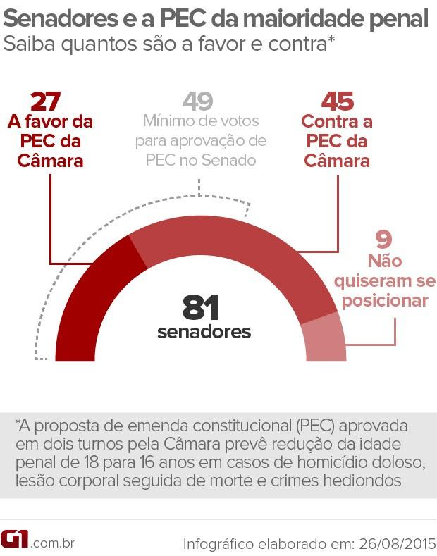 Levantamento do G1 ouviu os 81 senadores sobre a PEC da maioridade penal aprovada na Câmara  (Foto: Editoria de Arte / G1)