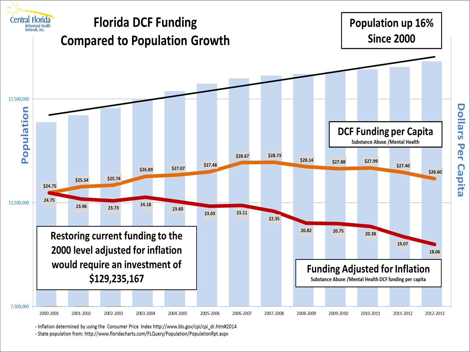 Florida Matters: A Look at Mental Health Funding, Spending ...
