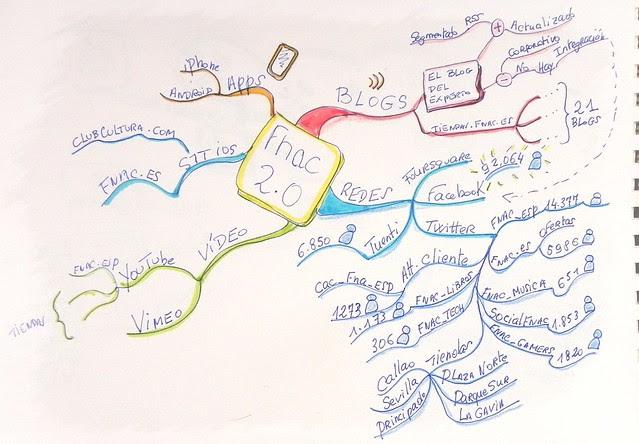 Presencia de Fnac España en la Web 2.0