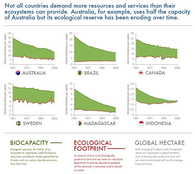 Ontem, 20/08, a Terra já esgotou 'cota anual' de recursos naturais