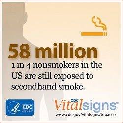 One in four nonsmkers in the US are still exposed to secondhand smoke