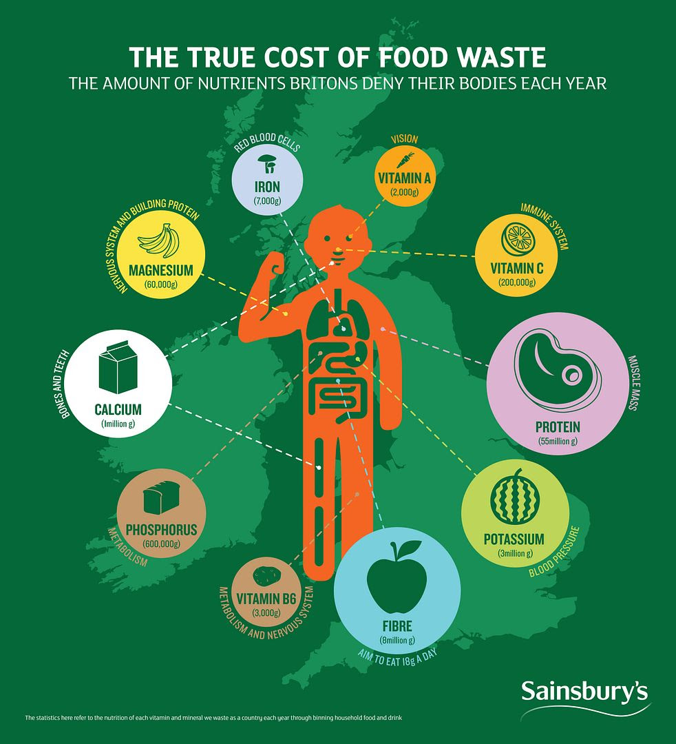 photo Sainsburys_Food Waste Infographic_FINAL_zps61dknuuu.jpg