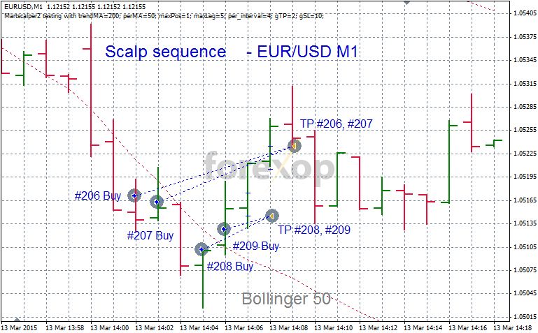 Simple scalping strategy