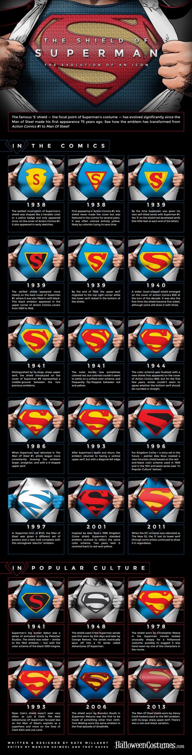 Infografía de la evolución del escudo de Superman