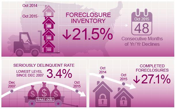 12-8 CoreLogic graphic Bank Foreclosures Oregon