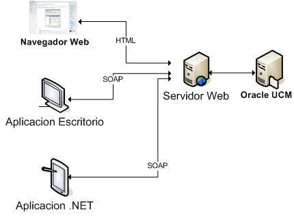 Arquitectura orientada a servicios soa ingenieria de for Arquitectura orientada a servicios