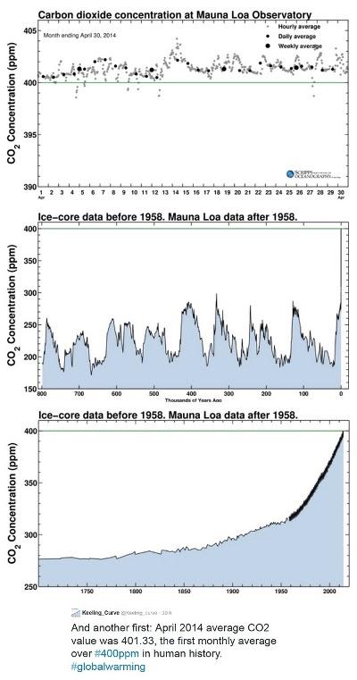 Pela primeira vez, CO2 na atmosfera fica acima de 400 ppm durante um mês
