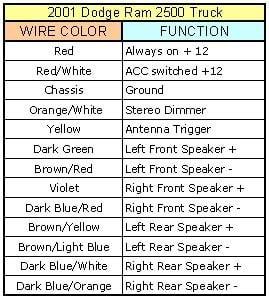 31 2001 Dodge Ram Radio Wiring Diagram Wiring Diagram List