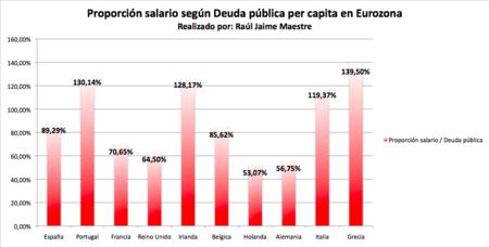 Proporcion Salario Segun Deuda Per Capita