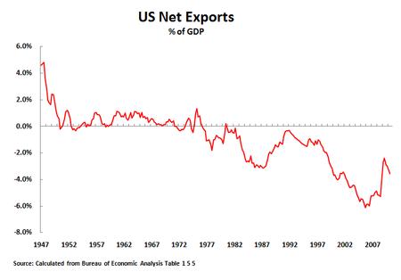 10 07 30 Net Exports