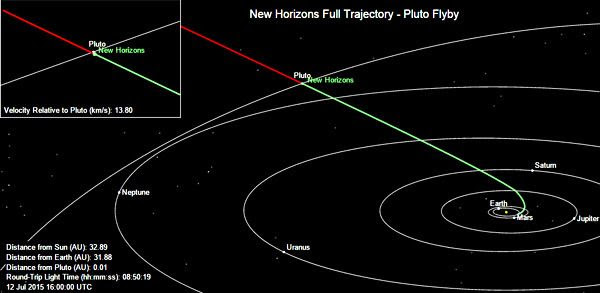 New Horizons' current position near the Pluto system as of 9:00 AM PDT on July 12, 2015.