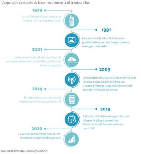 Les télécommunications, partenaires de l'Internet des objets