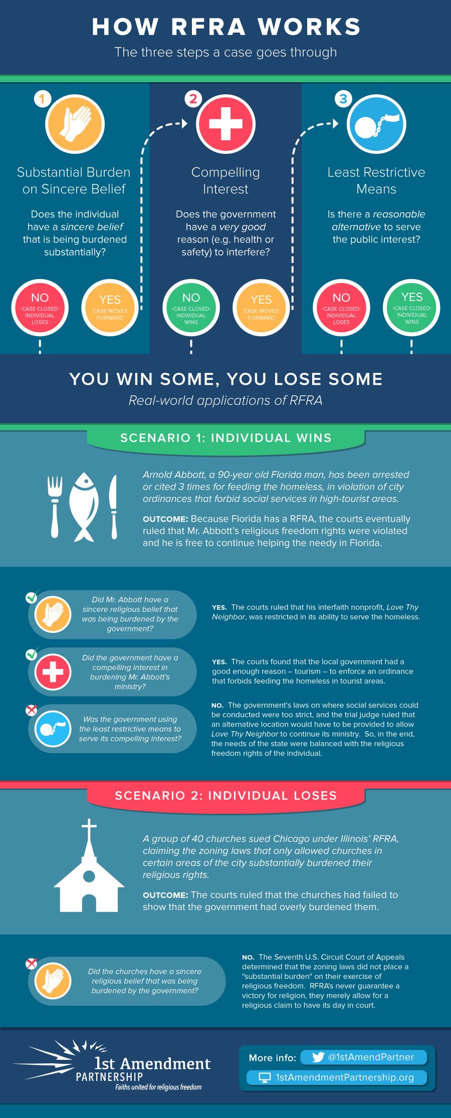 RFRA Infographic