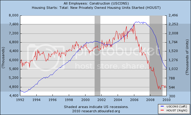 cons vs housing starts