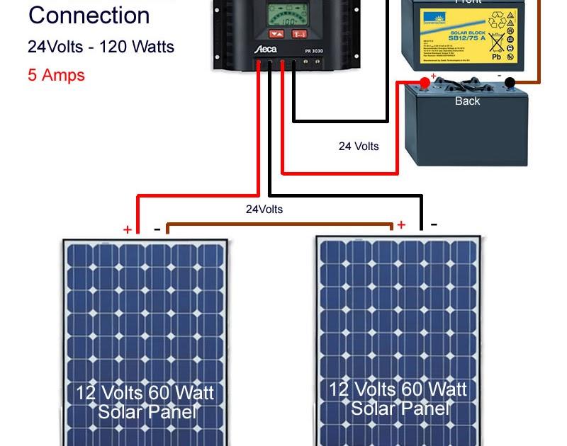 Solar Energy Installation Panel Solar Panels Instalation