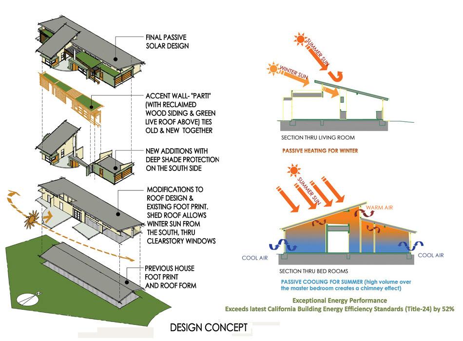 Video Tour Exploring Benefits of Passive Solar House Design in ...