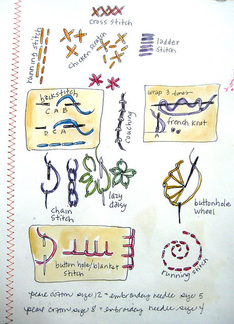 journal pages stitches drawings