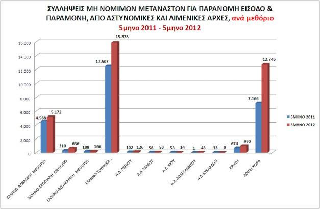 Πίνακας συλληφθέντων μη νόμιμων μεταναστών,  για παράνομη είσοδο & παραμονή,  από αστυνομικές και λιμενικές Αρχές, ανά μεθόριο 5μηνο 2011 - 5μηνο 2012