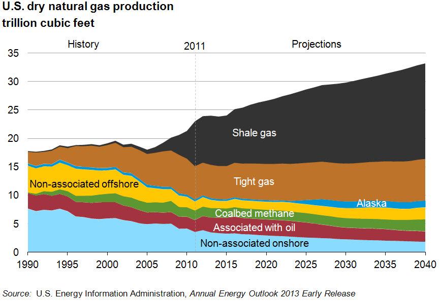 Nat_gas_production_1990-2040-_large_