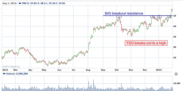 1-year chart of TSO (Tesoro Corporation)