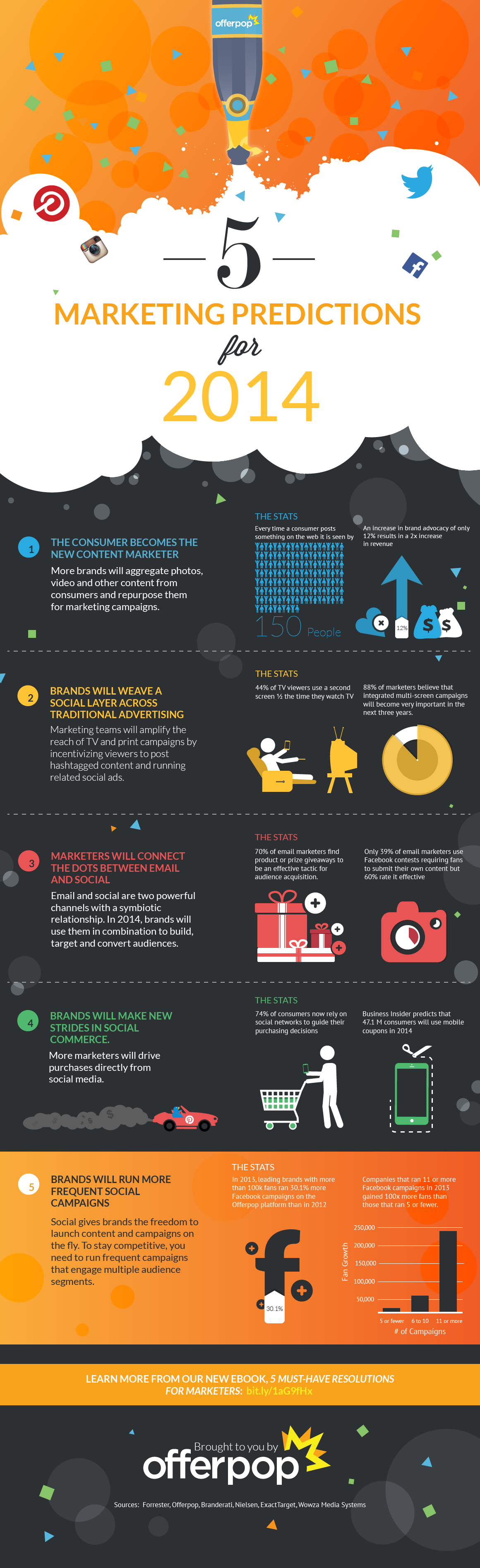 Top 5 Marketing Predictions for 2014 [INFOGRAPHIC]